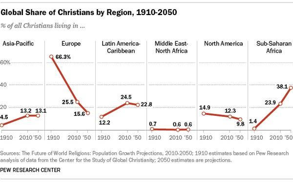 Cristiani nel mondo 1910-2050
